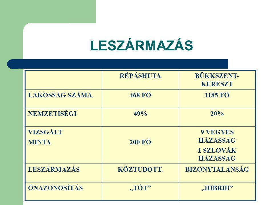 LESZÁRMAZÁS RÉPÁSHUTA BÜKKSZENT-KERESZT LAKOSSÁG SZÁMA 468 FŐ 1185 FŐ