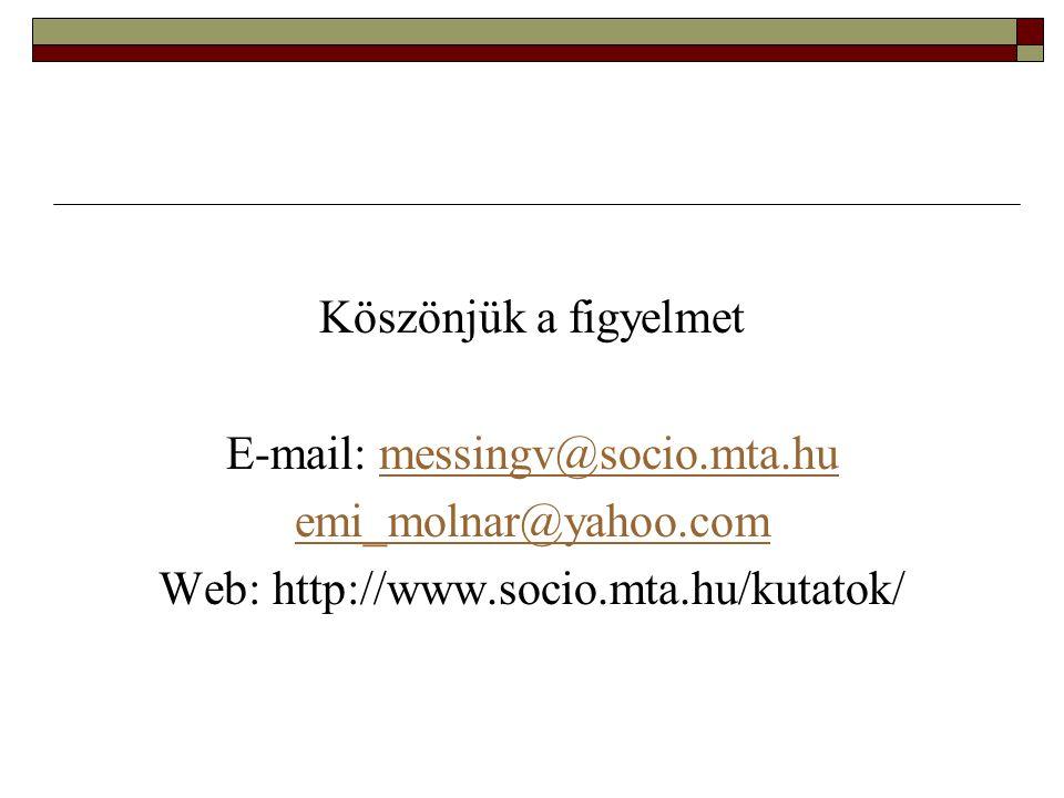 E-mail: messingv@socio.mta.hu emi_molnar@yahoo.com