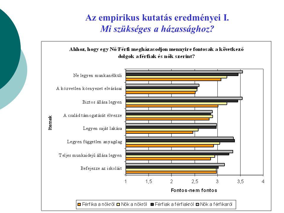 Az empirikus kutatás eredményei I. Mi szükséges a házassághoz