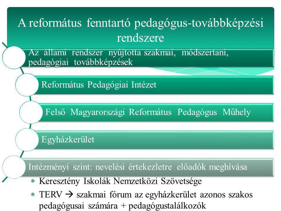 A református fenntartó pedagógus-továbbképzési rendszere