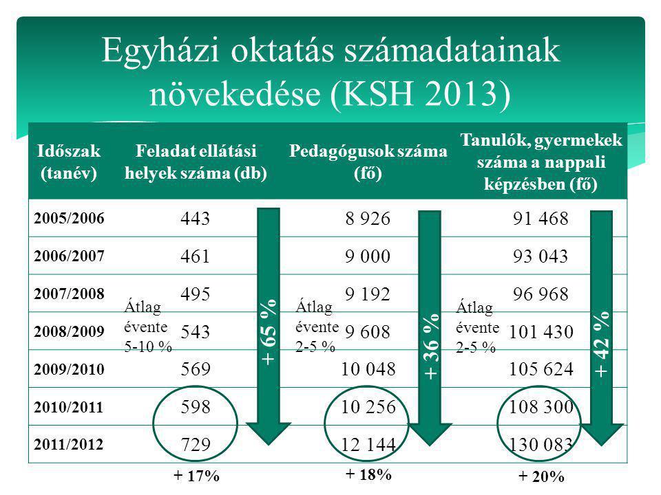 Egyházi oktatás számadatainak növekedése (KSH 2013)