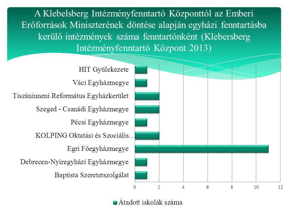A Klebelsberg Intézményfenntartó Központtól az Emberi Erőforrások Miniszterének döntése alapján egyházi fenntartásba kerülő intézmények száma fenntartónként (Klebersberg Intézményfenntartó Központ 2013)