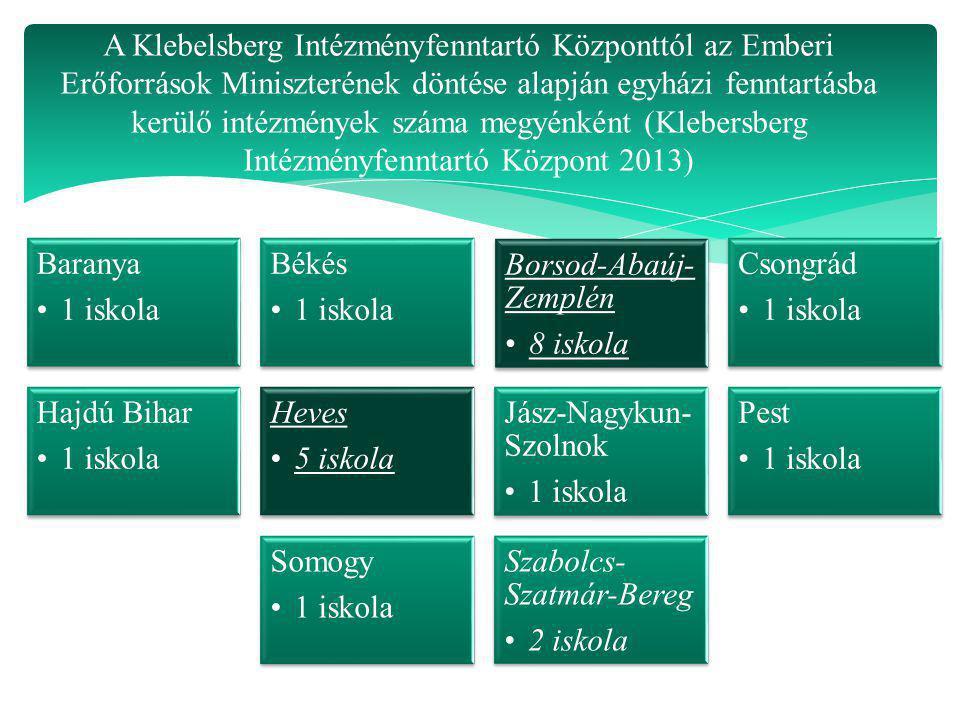 A Klebelsberg Intézményfenntartó Központtól az Emberi Erőforrások Miniszterének döntése alapján egyházi fenntartásba kerülő intézmények száma megyénként (Klebersberg Intézményfenntartó Központ 2013)