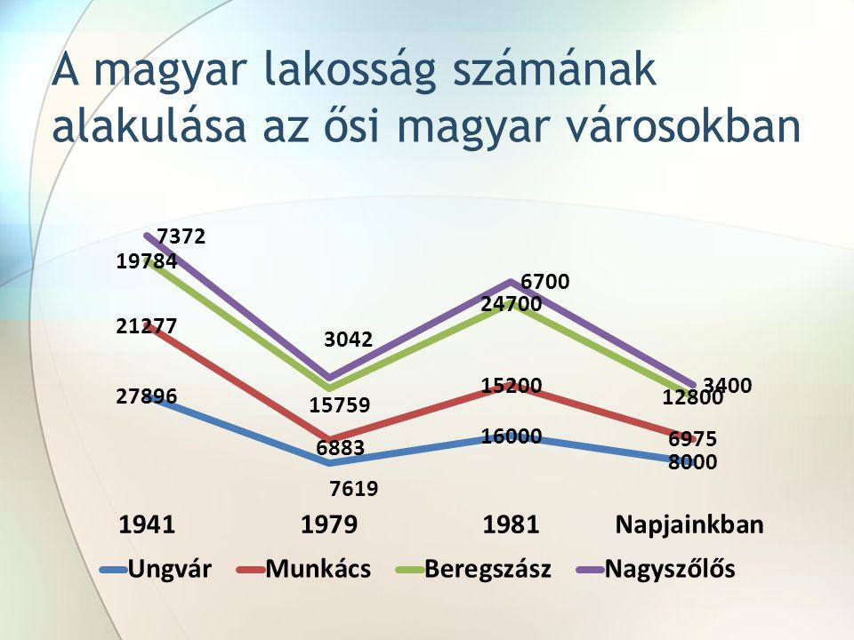 A magyar lakosság számának alakulása az ősi magyar városokban