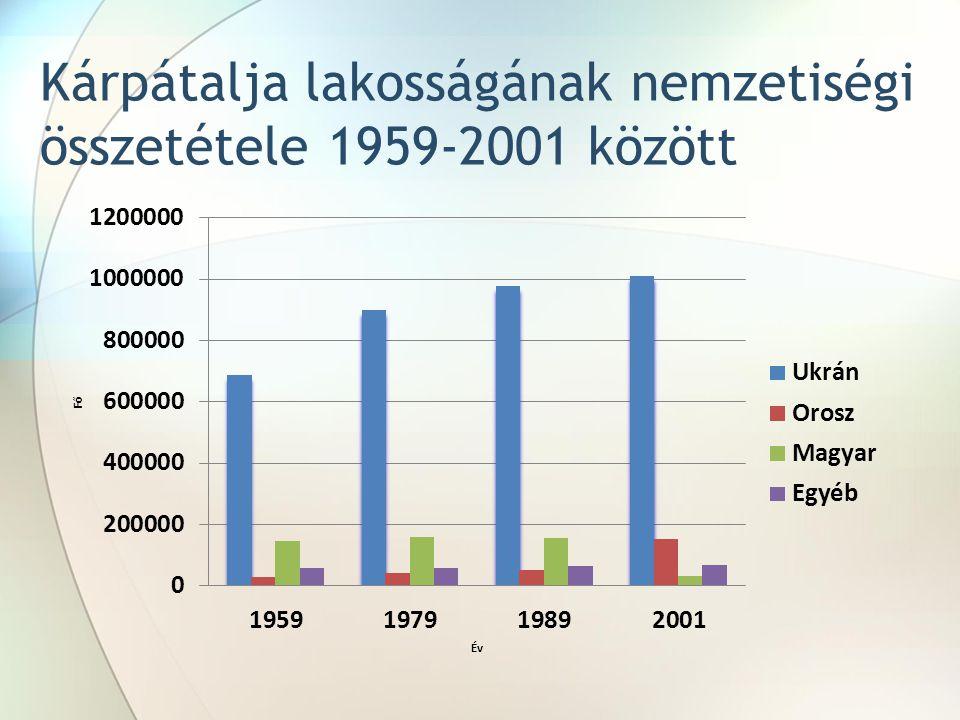 Kárpátalja lakosságának nemzetiségi összetétele 1959-2001 között