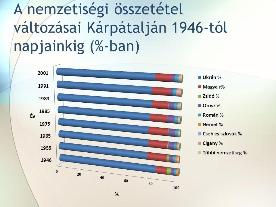 A nemzetiségi összetétel változásai Kárpátalján 1946-tól napjainkig (%-ban)