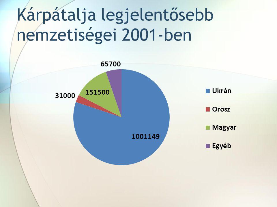 Kárpátalja legjelentősebb nemzetiségei 2001-ben