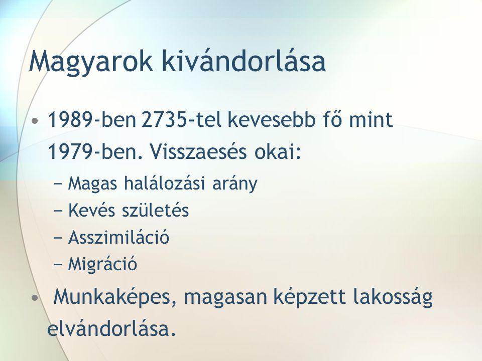 Magyarok kivándorlása
