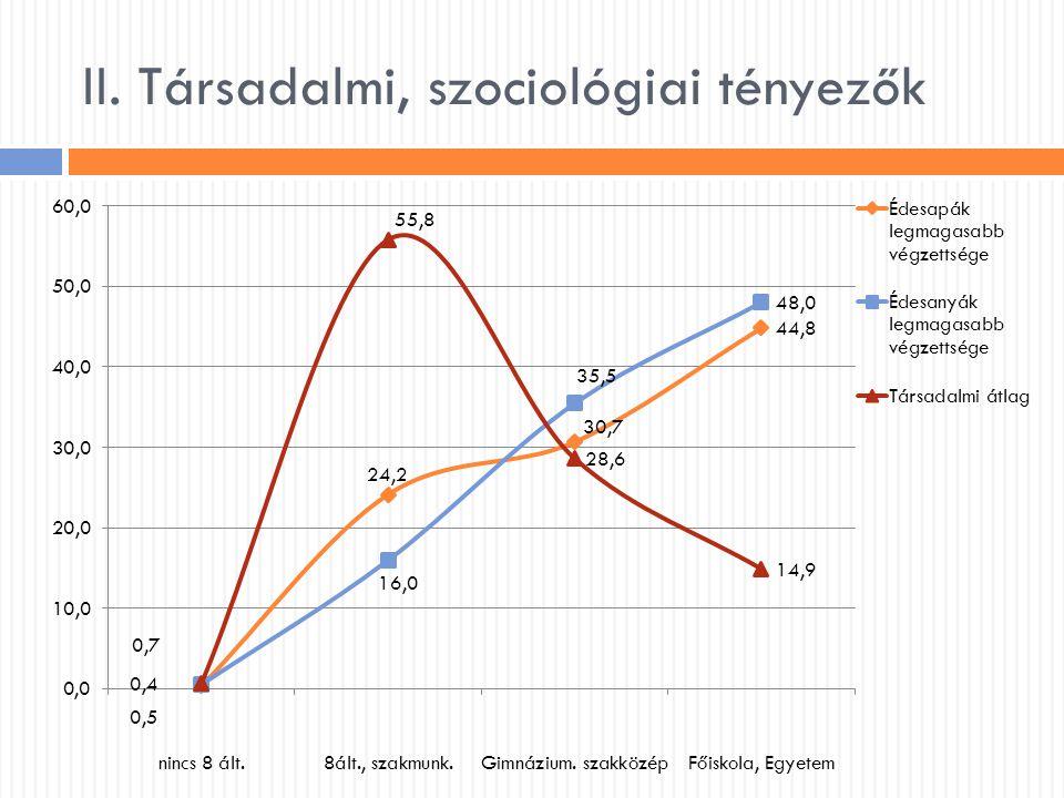 II. Társadalmi, szociológiai tényezők