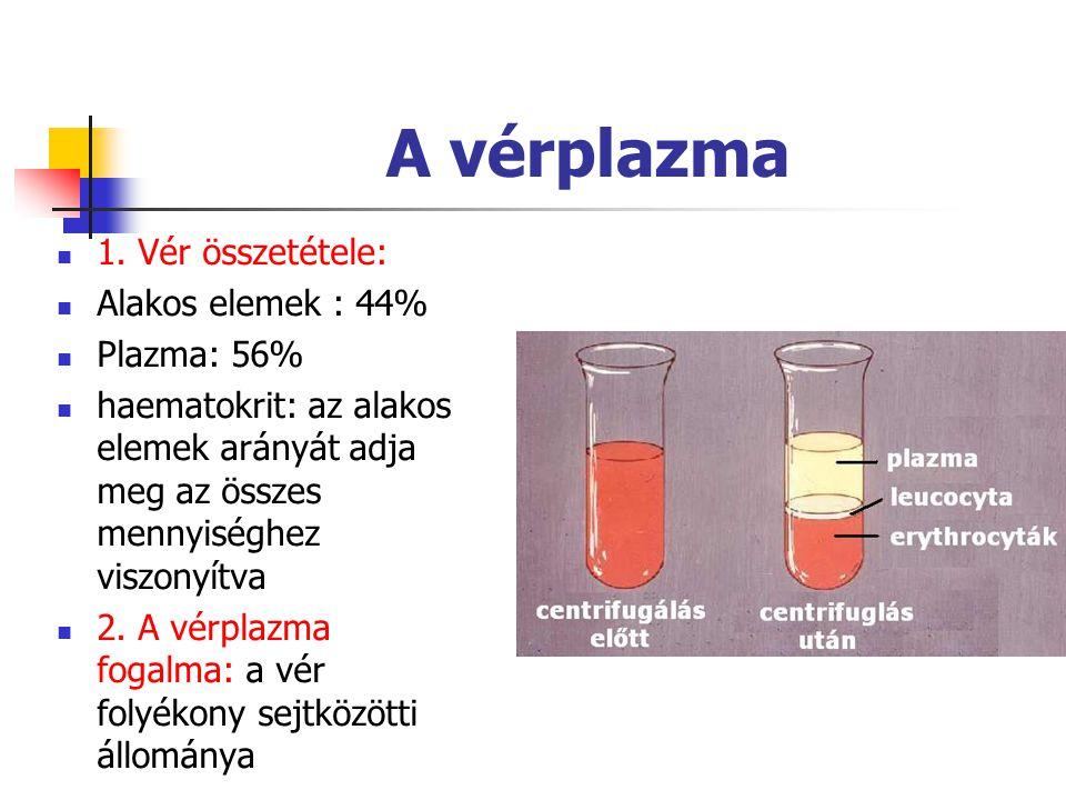 A vérplazma 1. Vér összetétele: Alakos elemek : 44% Plazma: 56%