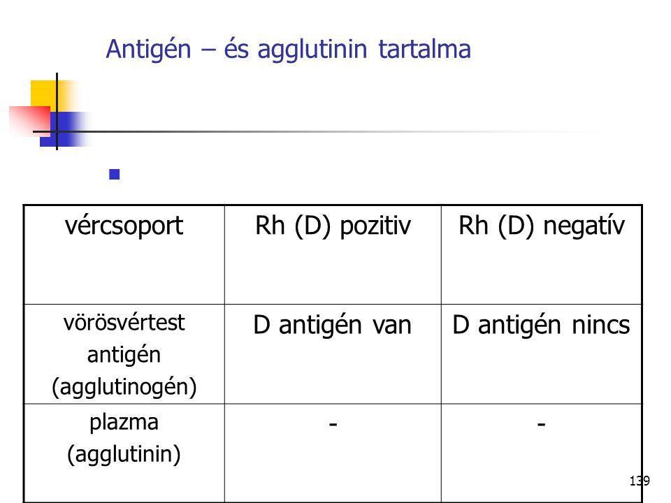 Antigén – és agglutinin tartalma