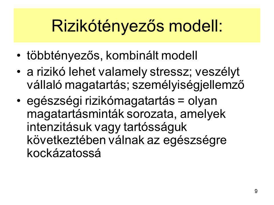 Rizikótényezős modell: