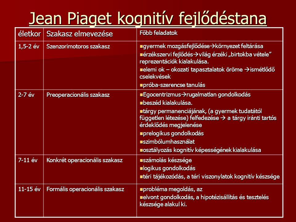 Jean Piaget kognitív fejlődéstana