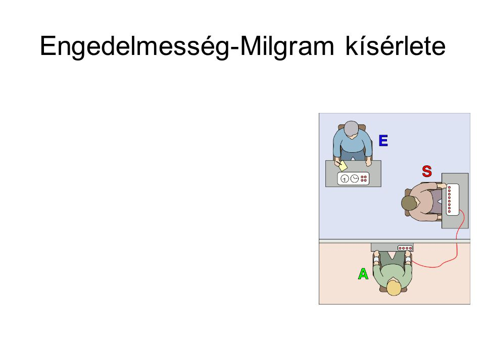 Engedelmesség-Milgram kísérlete