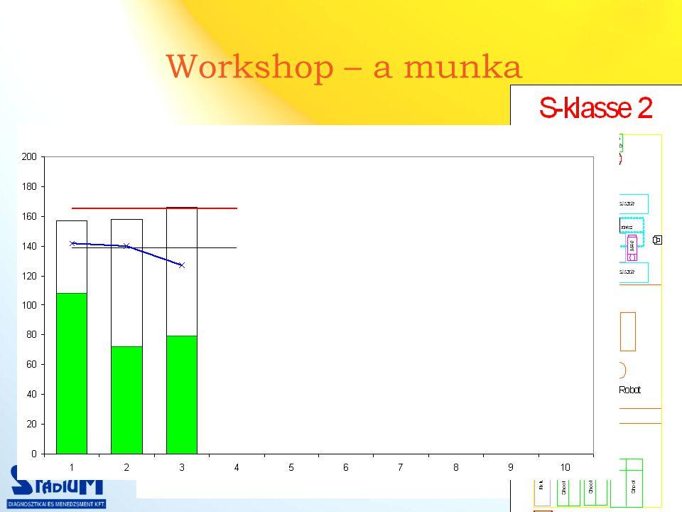 Workshop – a munka A jövő állapot megtervezése A munkák újraelosztása