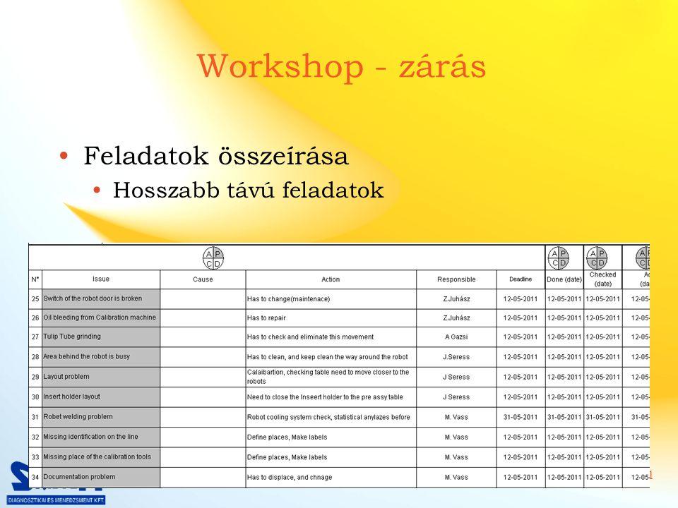 Workshop - zárás Feladatok összeírása Hosszabb távú feladatok
