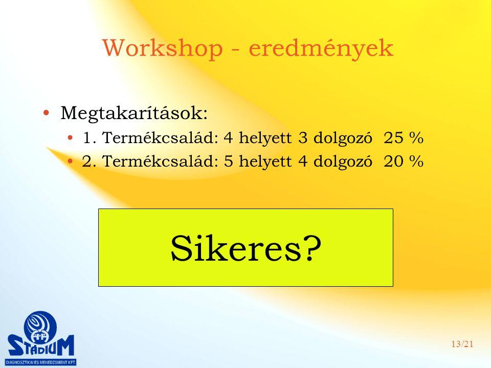 Sikeres Workshop - eredmények Megtakarítások: