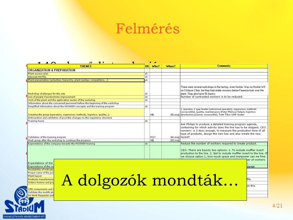 A dolgozók mondták… Felmérés 140 elemű lista alapján (kicsit későn)