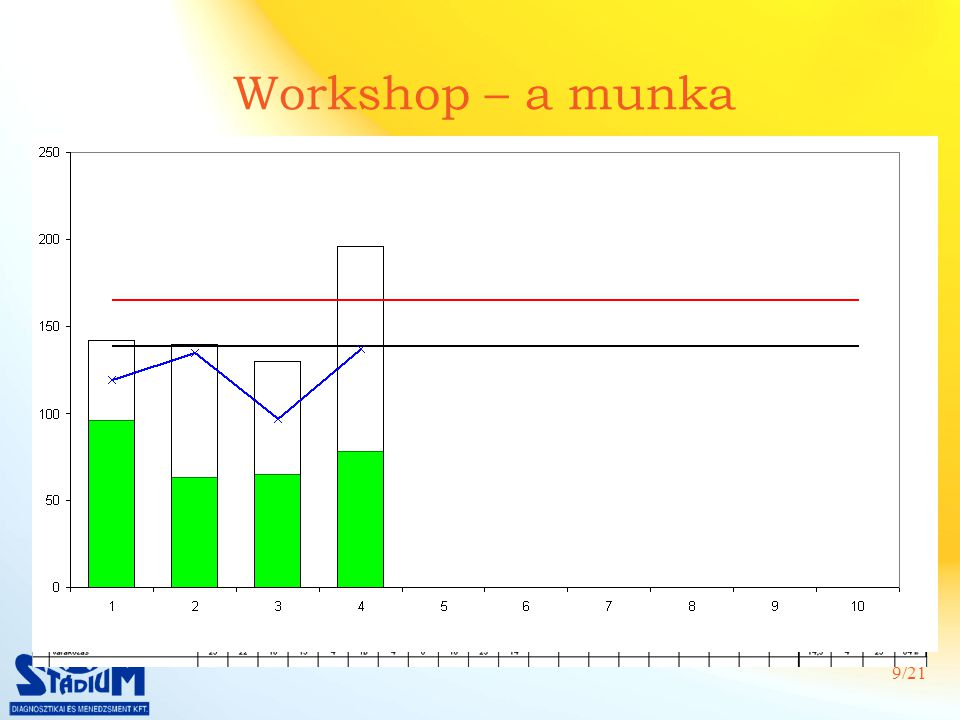 Workshop – a munka Jelen állapot feltérképezése