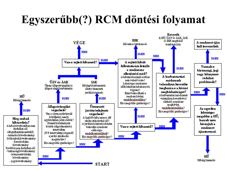 Egyszerűbb( ) RCM döntési folyamat