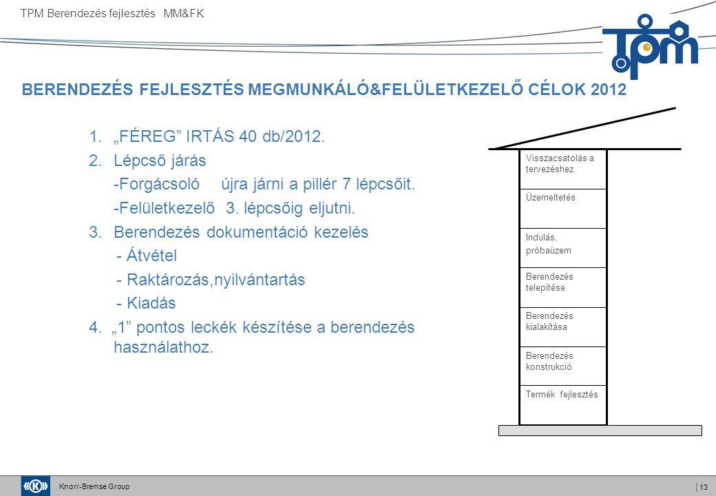 BERENDEZÉS FEJLESZTÉS MEGMUNKÁLÓ&FELÜLETKEZELŐ CÉLOK 2012