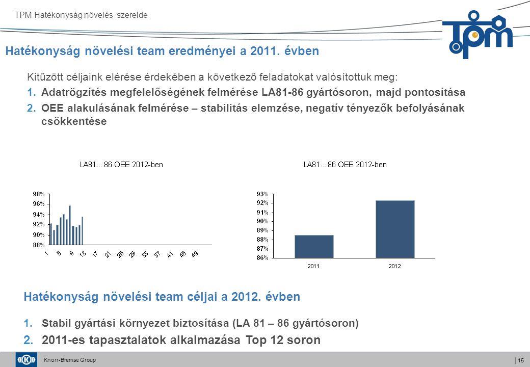 Hatékonyság növelési team eredményei a 2011. évben