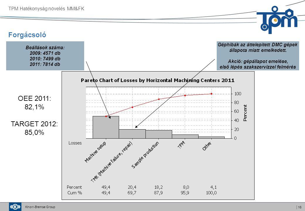Forgácsoló OEE 2011: 82,1% TARGET 2012: 85,0%