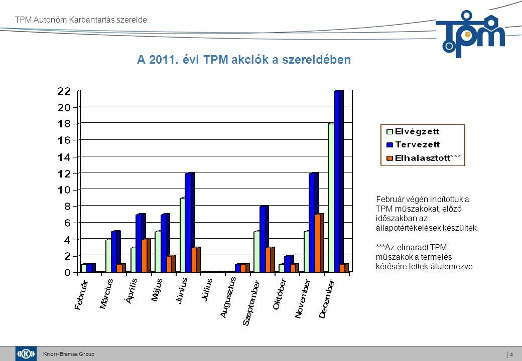 A 2011. évi TPM akciók a szereldében