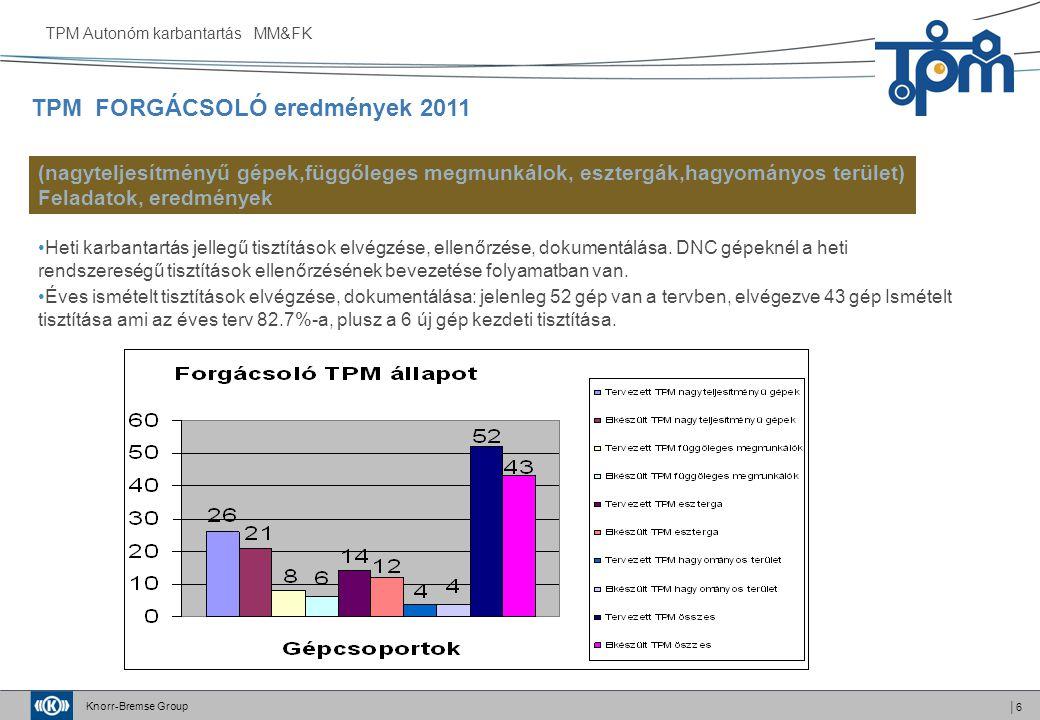 TPM FORGÁCSOLÓ eredmények 2011