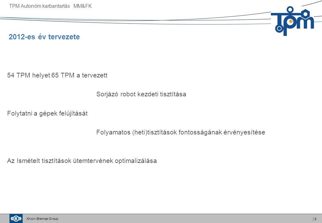 2012-es év tervezete 54 TPM helyet 65 TPM a tervezett