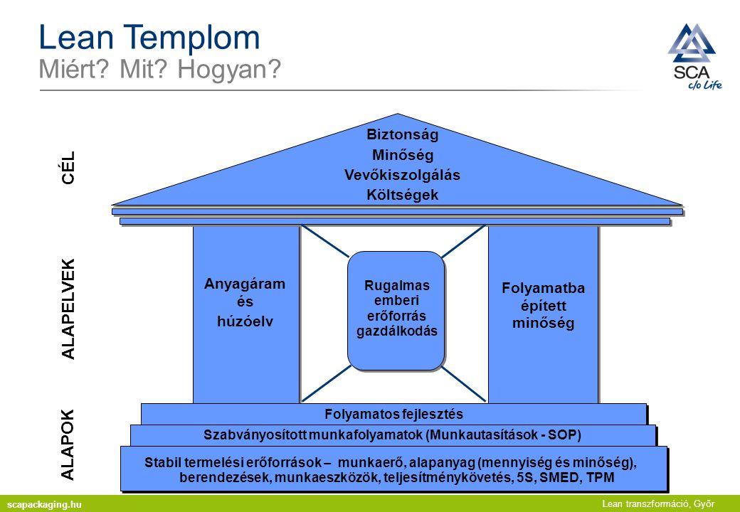 Lean Templom Miért Mit Hogyan