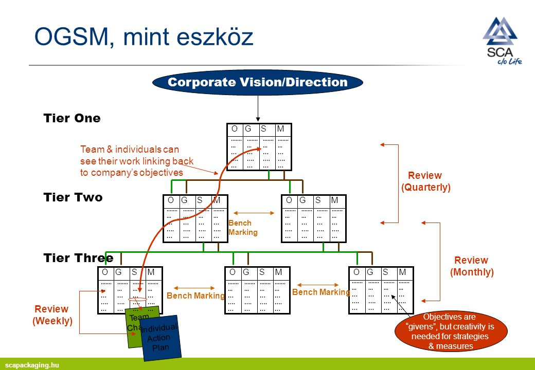 OGSM, mint eszköz Corporate Vision/Direction Tier One Tier Two