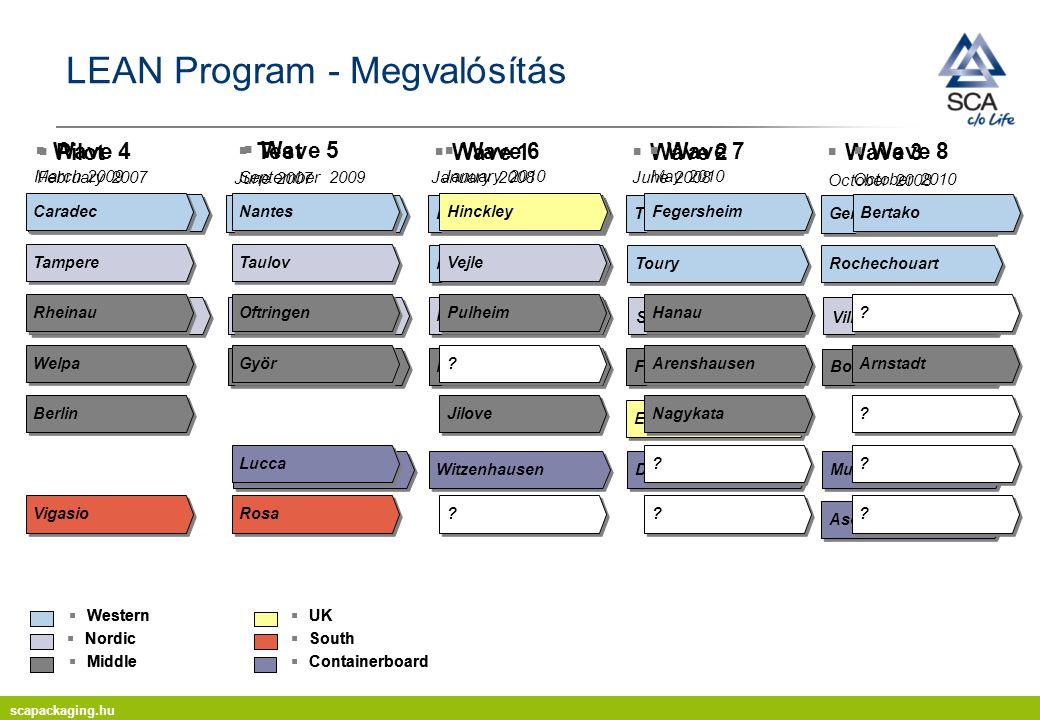 LEAN Program - Megvalósítás