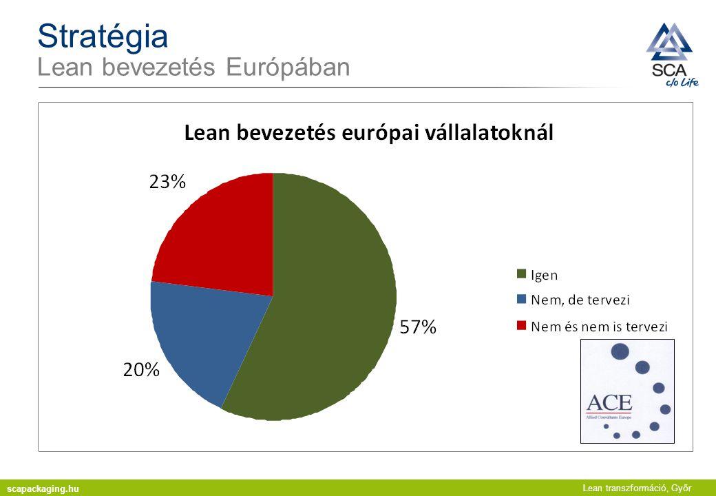 Stratégia Lean bevezetés Európában