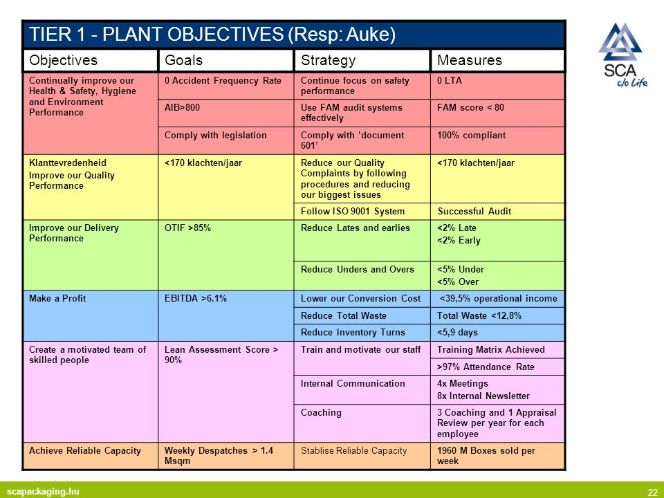 TIER 1 - PLANT OBJECTIVES (Resp: Auke)