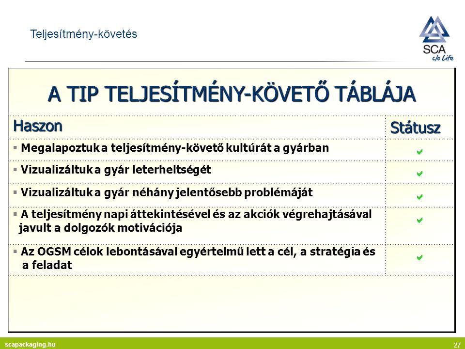 A TIP TELJESÍTMÉNY-KÖVETŐ TÁBLÁJA