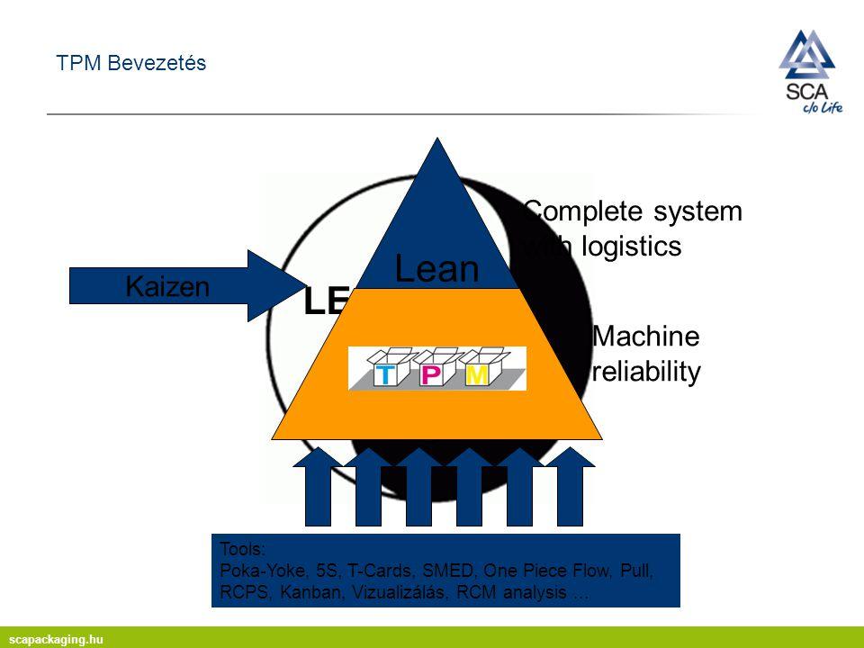Lean TPM LEAN TPM Complete system with logistics Kaizen