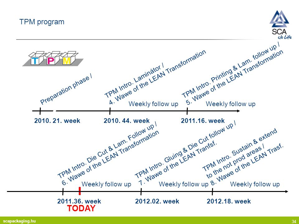 TODAY TPM program 2010. 21. week Preparation phase / 2010. 44. week