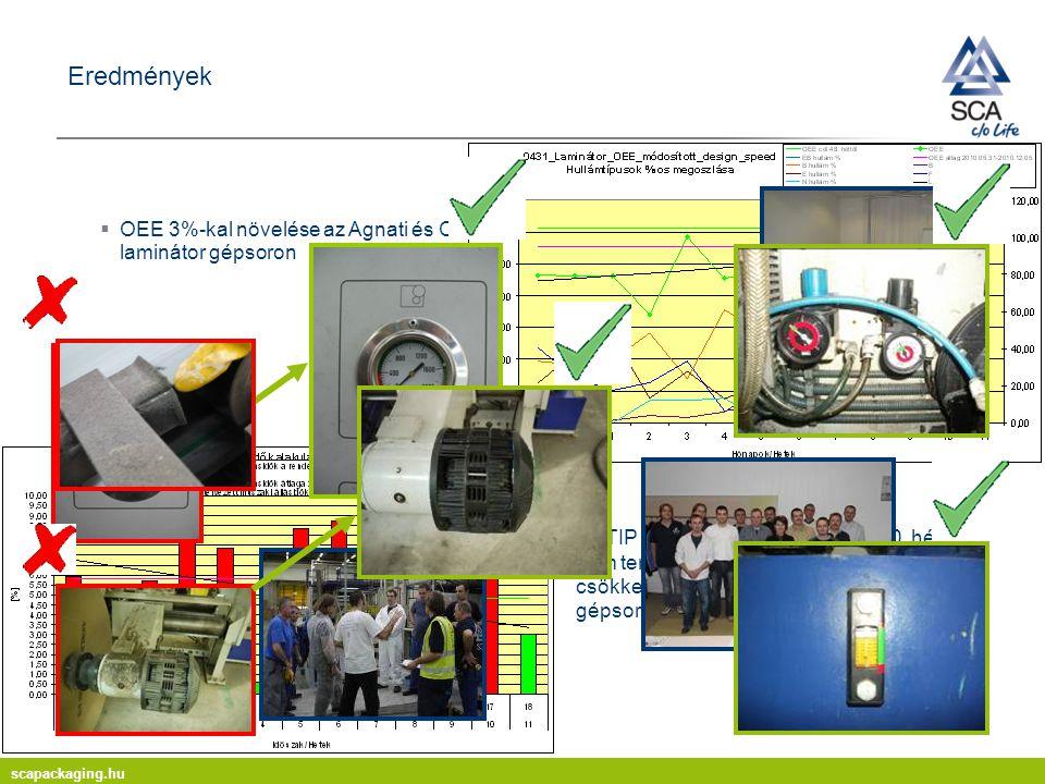 Eredmények OEE 3%-kal növelése az Agnati és CI laminátor gépsoron