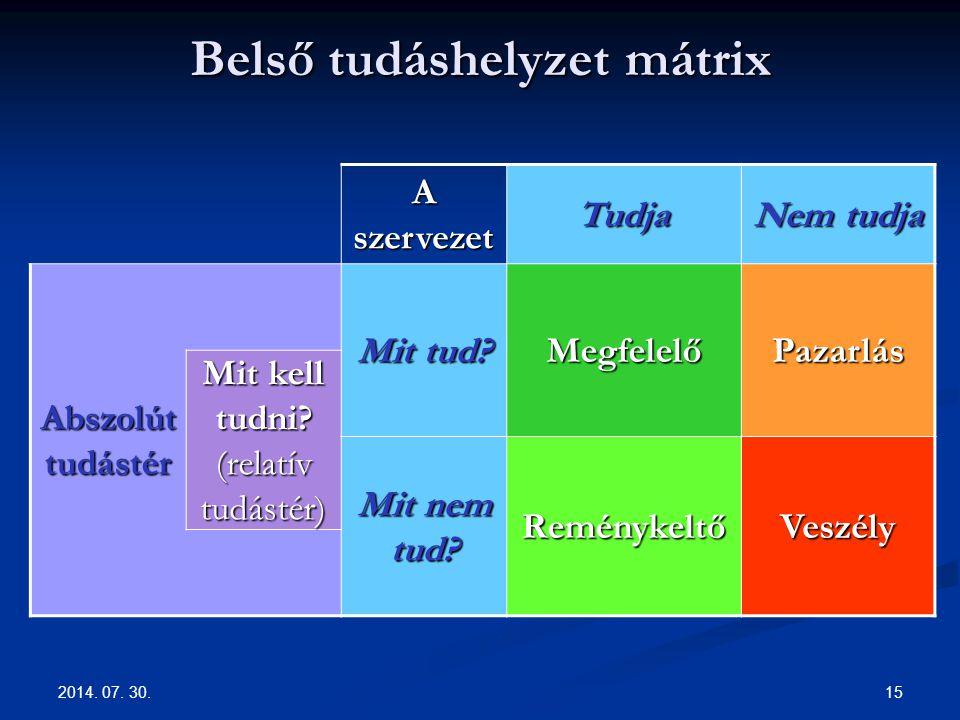 Belső tudáshelyzet mátrix