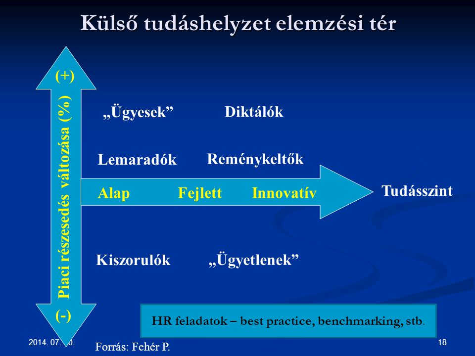 Külső tudáshelyzet elemzési tér