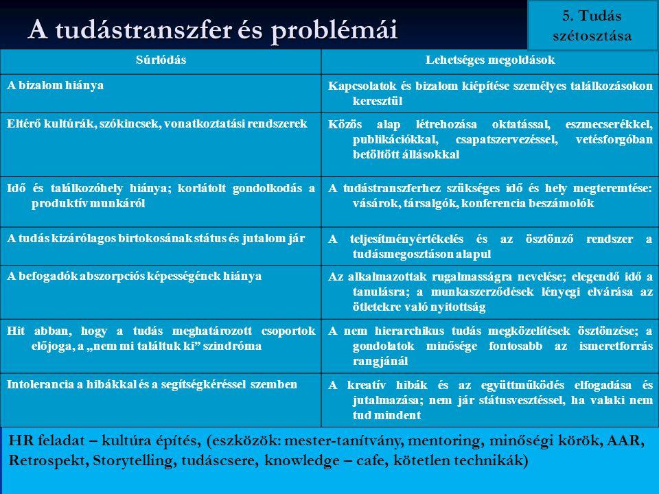 A tudástranszfer és problémái