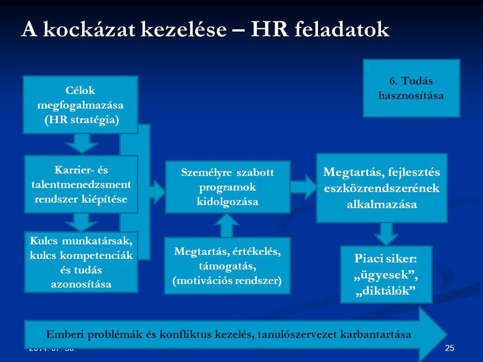 A kockázat kezelése – HR feladatok
