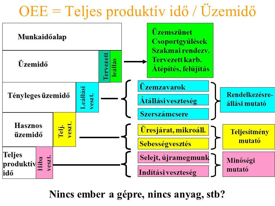OEE = Teljes produktív idő / Üzemidő