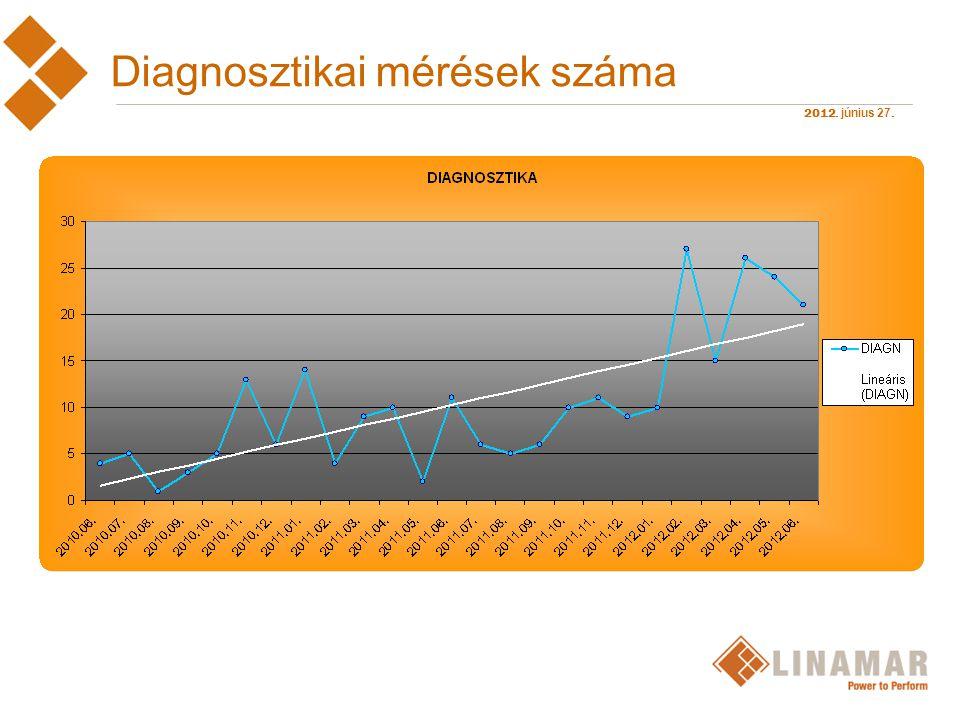 Diagnosztikai mérések száma