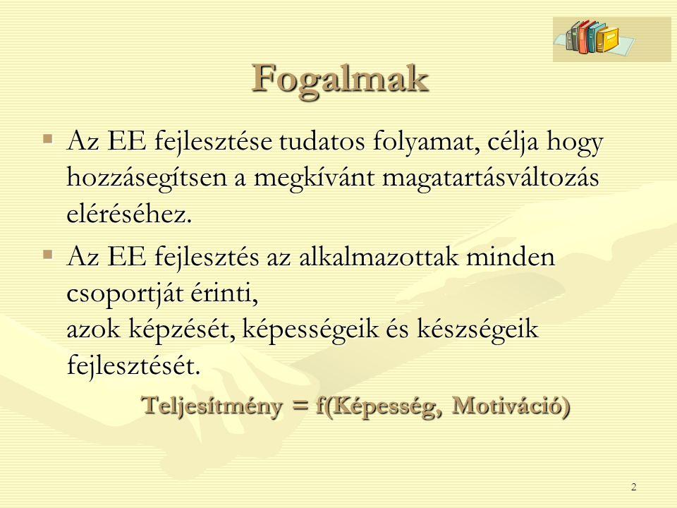 Teljesítmény = f(Képesség, Motiváció)