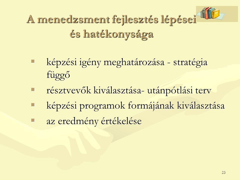 A menedzsment fejlesztés lépései és hatékonysága