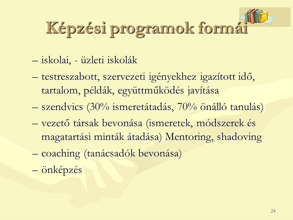 Képzési programok formái