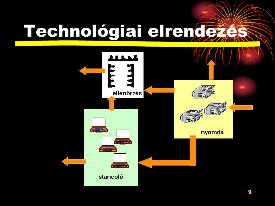 Technológiai elrendezés