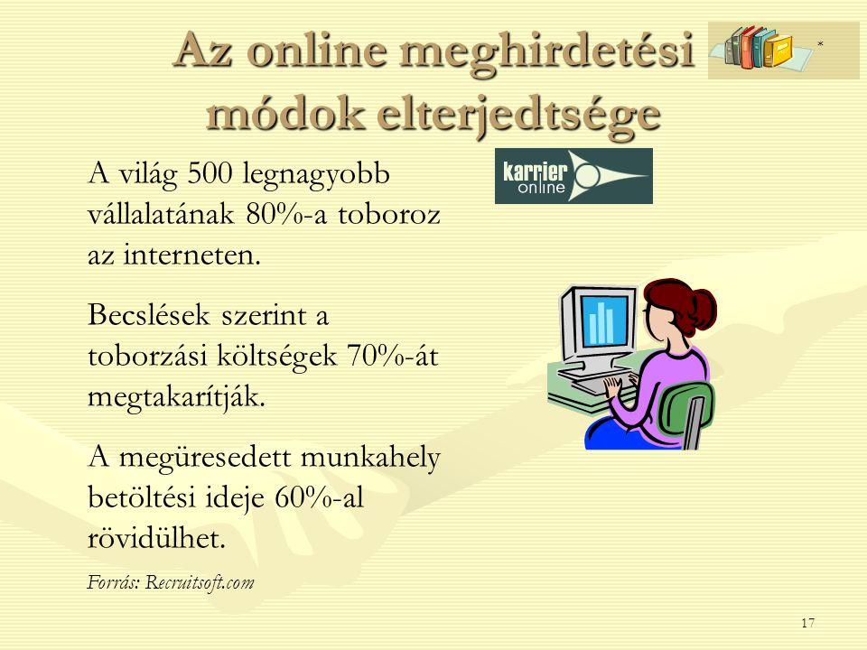 Az online meghirdetési módok elterjedtsége